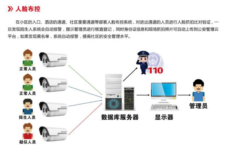 人脸识别系统供应商