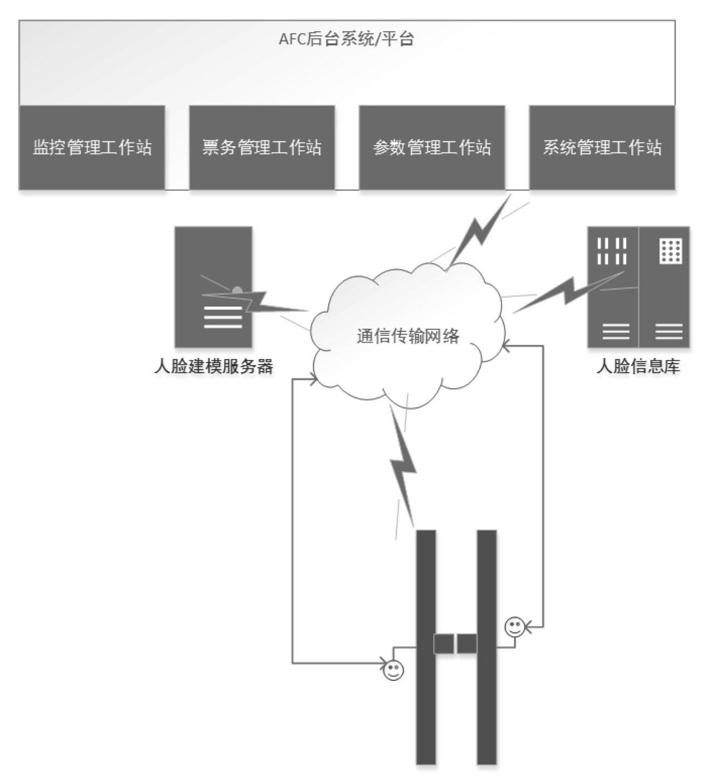 人脸识别与AFC系统架构框图